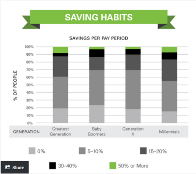Source: http://www.marketwatch.com/story/millennials-are-saving-but-theyre-doing-it-wrong-2015-08-07