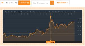 Chart Credit Bloomberg.com